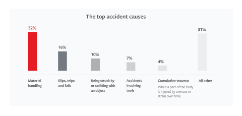 Travelers Outlines Most Common Workplace Accidents (Graphic: Travelers)