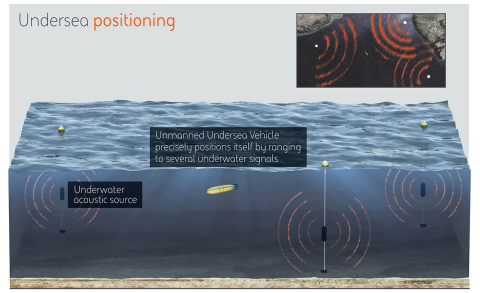 Under a contract with DARPA, BAE Systems will develop a system that seeks to allow undersea vehicles to accurately navigate while remaining below the ocean's surface. (Graphic: BAE Systems)