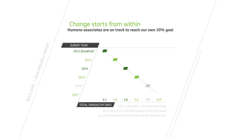 Change starts from within (Graphic: Business Wire)
