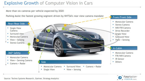 Explosive Growth of Computer Vision in Cars, Source: Techno Systems Research, Gartner, Strategy Analytics (Graphic: Business Wire)