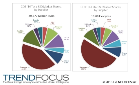 CQ1 '16 SSD Market Share, Units (M), Exabytes (Graphic: Business Wire)
