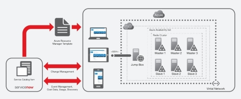 Diagram showing how ServiceNow's Cloud Management provides a single management interface that automates and simplifies the entire cloud-services lifecycle. (Photo: Business Wire)