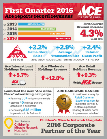 Ace Hardware reports record first quarter 2016 revenues (Graphic: Business Wire)