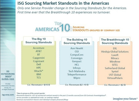 CompuCom has been named a Top 10 Outsourcing Service Provider by Information Services Group. (Graphic: Business Wire)