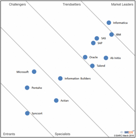 Talend Recognized by BARC as Data Integration Market Trendsetter (Photo: Business Wire)