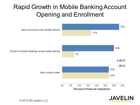 Exponential increase in willingness to bank via mobile devices comes as no surprise. A dramatic jump in FIs supporting mobile banking enrollment and account opening occurred over the past year. (Graphic: Business Wire)