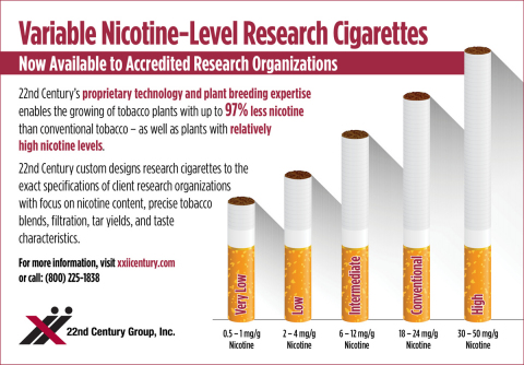 22nd Century's new research cigarettes are available in any configuration and in any style requested by researchers. (Graphic: Business Wire)