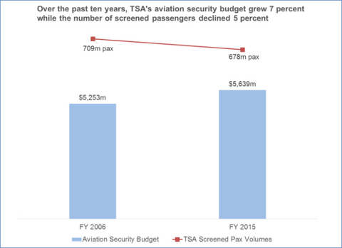 Sources: FY 2006 budget #: https://www.dhs.gov/xlibrary/assets/budget_bib-fy2008.pdf and FY 2015 budget #: https://www.dhs.gov/sites/default/files/publications/FY_2016_DHS_Budget_in_Brief.pdf