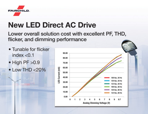 Fairchild Semiconductor launches new LED Direct AC Drive family, enabling manufacturers to create LE ...