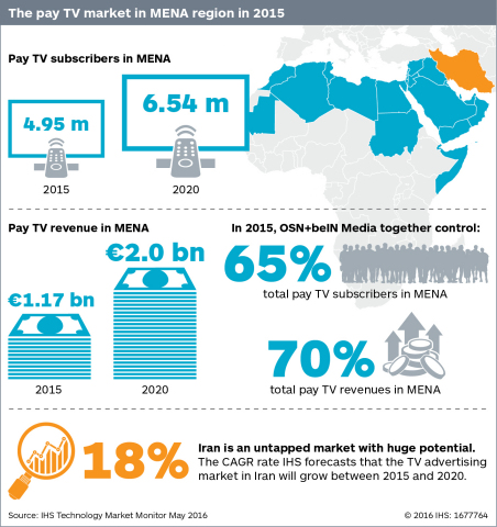 Argentina: Pay TV penetration 2010-2018