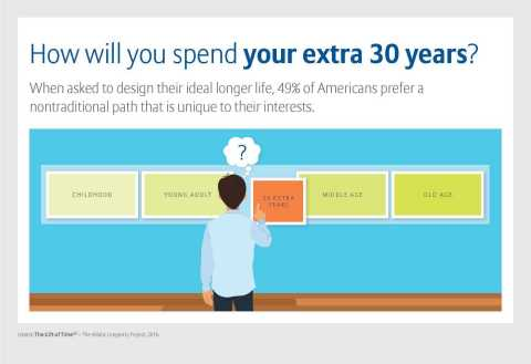 The Gift of Time - The Allianz Longevity Project, 2016. (Graphic: Business Wire)