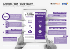 Infographic: Is Your Network Future-Ready? (Graphic: Business Wire).