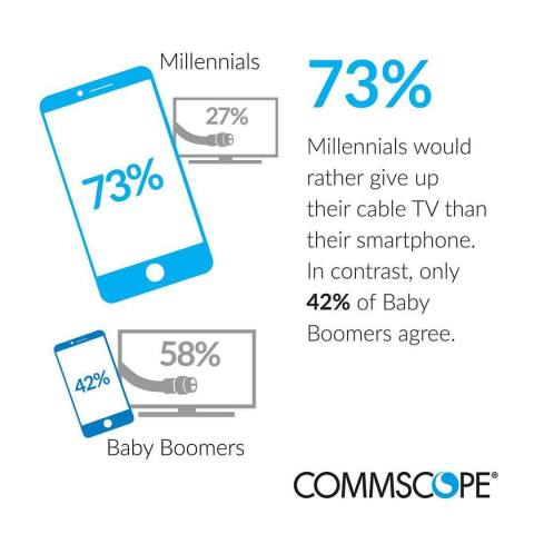 Millennials are so accustomed to the Internet that they would rather give up plumbing, heating and air conditioning, personal transportation and cable TV before they would go without connectivity. (Graphic: Business Wire)