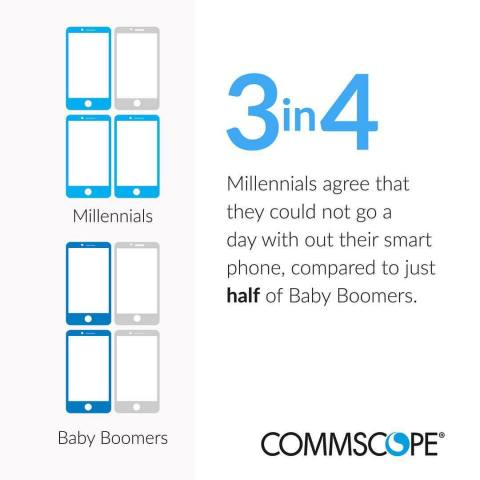 Societal changes brought on by the Millennial generation will impact global wireless networks. (Graphic: Business Wire)