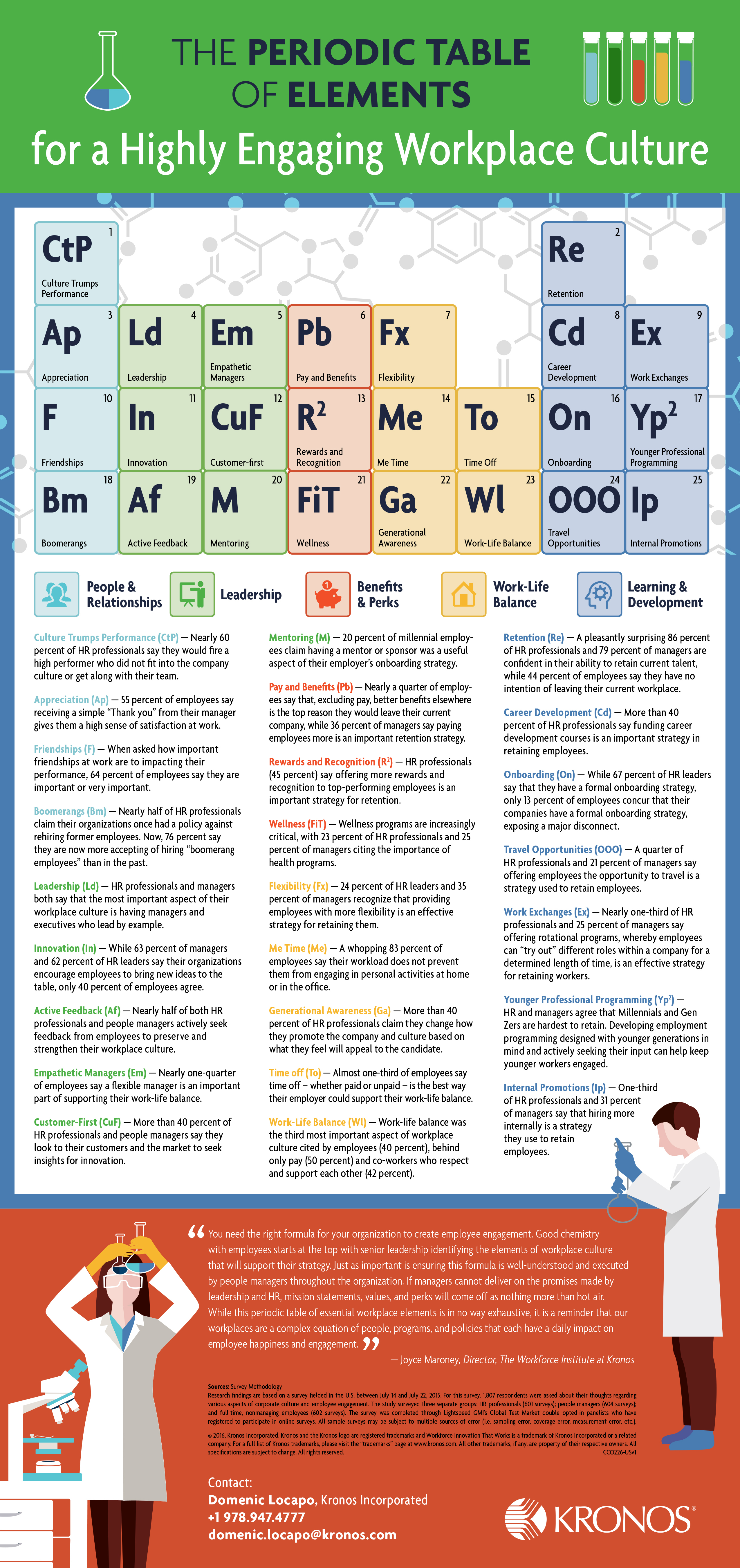 Elements of a highly engaging workplace culture highground while it wont help you memorize atomic numbers it will share the elements of an engaging company culture gamestrikefo Images