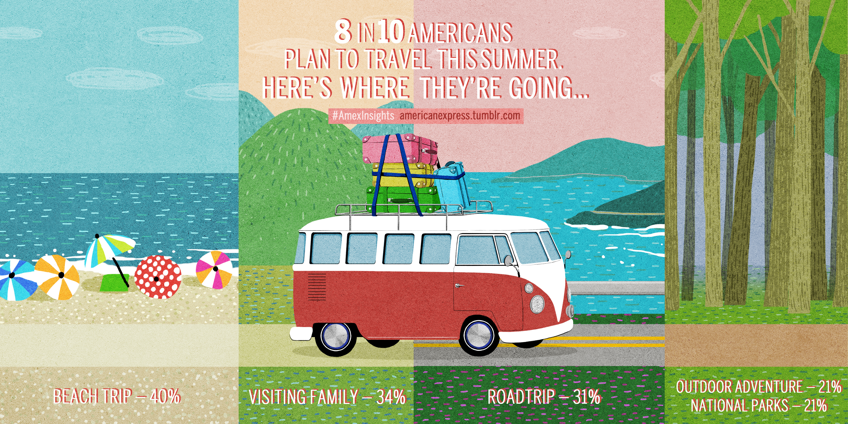 With spring in full swing, Americans are looking ahead to summer getaways, with 8 in 10 planning to travel this season. (Graphic: Business Wire)
