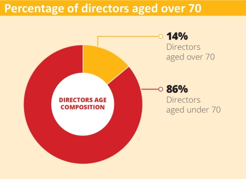 A study of 44 San Diego public biotech companies, accounting for 322 board directors, revealed that the average age of board directors was 60 years old, and 14 percent (45 of 322) were over 70 years old. Thirty-one percent of the board director population studied has served more than nine years, prompting questions of independence despite no official term limits. (Photo: Business Wire)