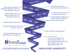 Interprose's employee longevity (Graphic: Business Wire)