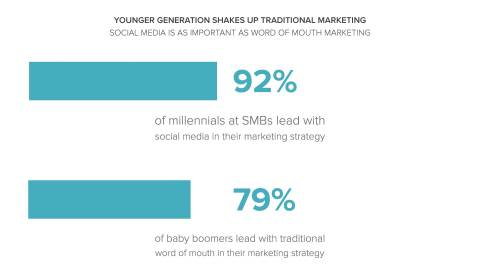 Social media is the new word of mouth for SMB millennial marketers, according to Magisto survey.