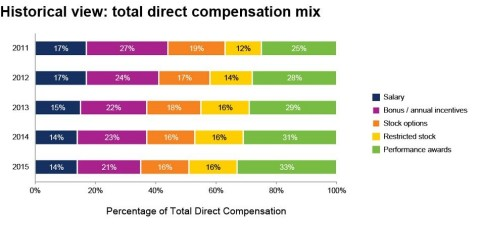 Historical view: total direct compensation mix (Graphic: Business Wire)