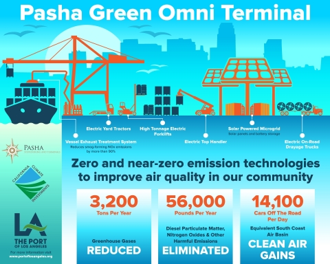 By the numbers: Air quality benefits of the Pasha Green Omni Terminal at the Port of Los Angeles. (Graphic: Business Wire)