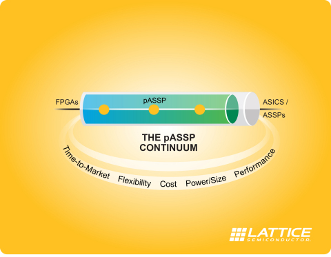 The new CrossLink device combines the flexibility and fast time to market of an FPGA with the power and functional optimization of an ASSP to create a new product class called programmable ASSP (pASSP™). (Graphic: Business Wire)