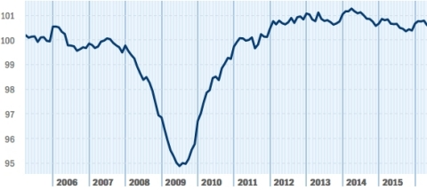 After a strong start to 2016, gaining 0.40 percent during the first four months, the Paychex | IHS Small Business Jobs Index moderated in May, dropping 0.18 percent. Despite the decline, the national index is just 0.06 percent off the job growth pace set last May. Likewise, while 100.59 represents the lowest index level of 2016, it is still stronger than the last five months of 2015. (Graphic: Business Wire)