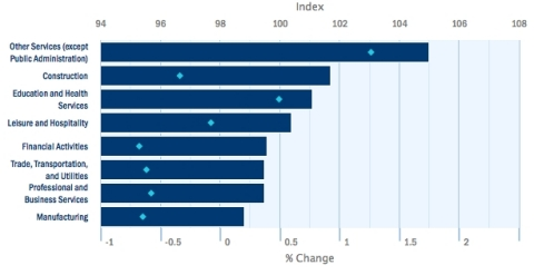 After holding steady in April, small business growth slowed in every industry analyzed in May. Top-ranked Other Services (except Public Administration) fell 0.23 percent in May from the previous month. At 98.82, Manufacturing remained the lowest industry index, but had the best month, declining only 0.02 percent. Education and Health Services is up 0.64 percent so far in 2016 and, at 101.08, is trending near levels not seen since early 2014. Construction maintained the second-highest ranking among industries, but had the lowest one-month growth rate once again in May. Employment growth slowed further in Professional and Business Services as its index fell to 99.47, down -0.58 percent from last May and representing a four-year low. (Graphic: Business Wire)