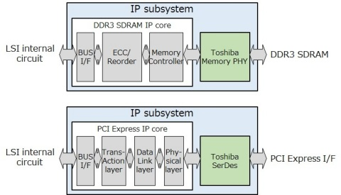 Toshiba: PCI Express and DDR3 SDRAM IP subsystems developed in conjunction with Northwest Logic (Gra ...