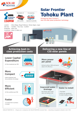 Solar Frontier Tohoku Plant (Graphic: Business Wire)