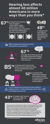 This infographic shows just how much people with hearing loss struggle, strain and have difficulty recalling conversations according to a Harris Poll completed by more than 2,000 people. (Photo: Business Wire)