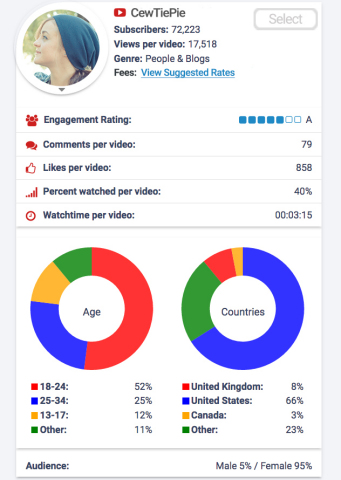 Social Bluebook Search enables marketers to analyze influencer stats for free. (Graphic: Business Wire)