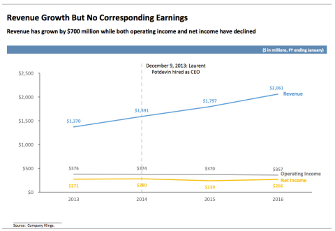lululemon Revenue Growth Graph (Graphic: Business Wire)