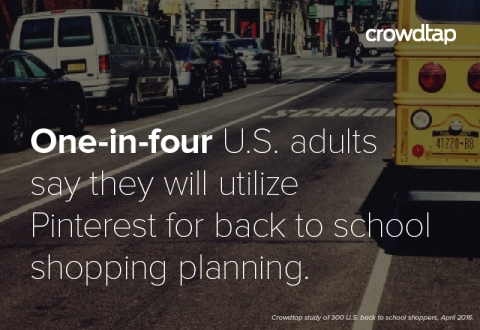 Crowdtap's study polled 300 U.S. adults who said they planned on leading their families' back-to-school shopping efforts this year. The survey specifically explored shopping behaviors around three key categories: clothing, school supplies and food/snacks. (Photo: Business Wire)