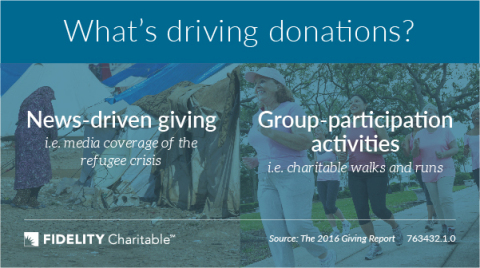 What's driving donations? (Graphic: The 2016 Giving Report)