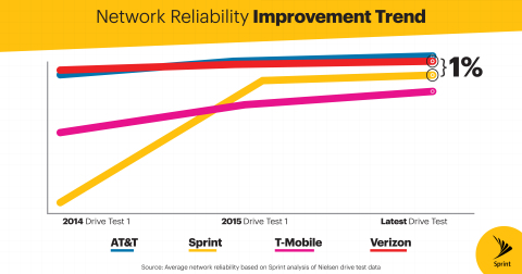 Sprint's reliability now beats T-Mobile's and performs within 1% of AT&T and Verizon (Graphic: Business Wire)