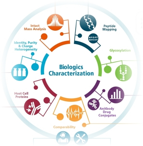 SCIEX Announces New Biopharma Innovations at ASMS: Developments for Biologics Characterization and Bioanalysis to Change the Biologics Landscape (Graphic: Business Wire)