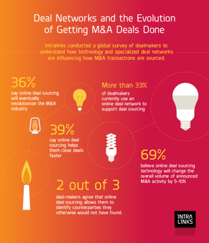 Intralinks conducted a global survey of dealmakers to understand how technology and specialized deal networks influence the sourcing of M&A transactions (Photo: Business Wire)