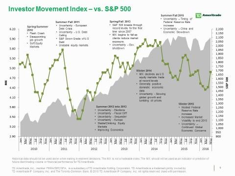 TD Ameritrade's Investor Movement Index (IMX) vs. S&P 500 (Photo: TD Ameritrade).