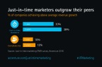 Just-in-time marketers are three times more likely to beat their peers on revenue growth. (Photo: Business Wire)
