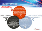 Alzeca's strategic direction (Graphic: Business Wire)