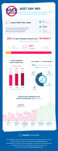 New Patient Data Reveals 84% of Back Surgeries Don't Work (Graphic: Business Wire)