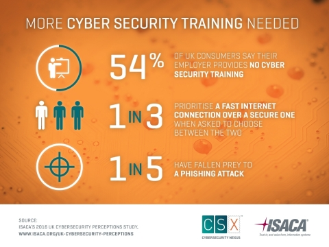 A new study looks at UK consumers' cybersecurity awareness and perception, and finds that more than half of UK office workers have not received any security awareness training. (Graphic: Business Wire)