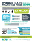 2016 Wound Care Awareness Week infographic. (Photo: Business Wire)