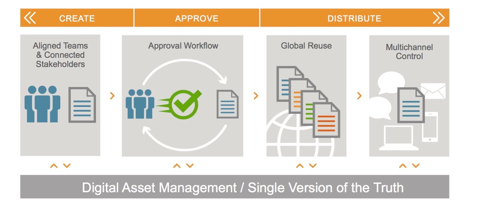 Veeva Introduces Vault Promomats Dam To Deliver Advanced Digital Asset Management Capabilities In Life Sciences Business Wire