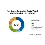 Number of Connected Audio-Visual Devices Globally (Graphic: Business Wire)