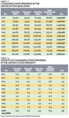 U.S. ICT 2015 Spending Data (Graphic: Telecommunications Industry Association)