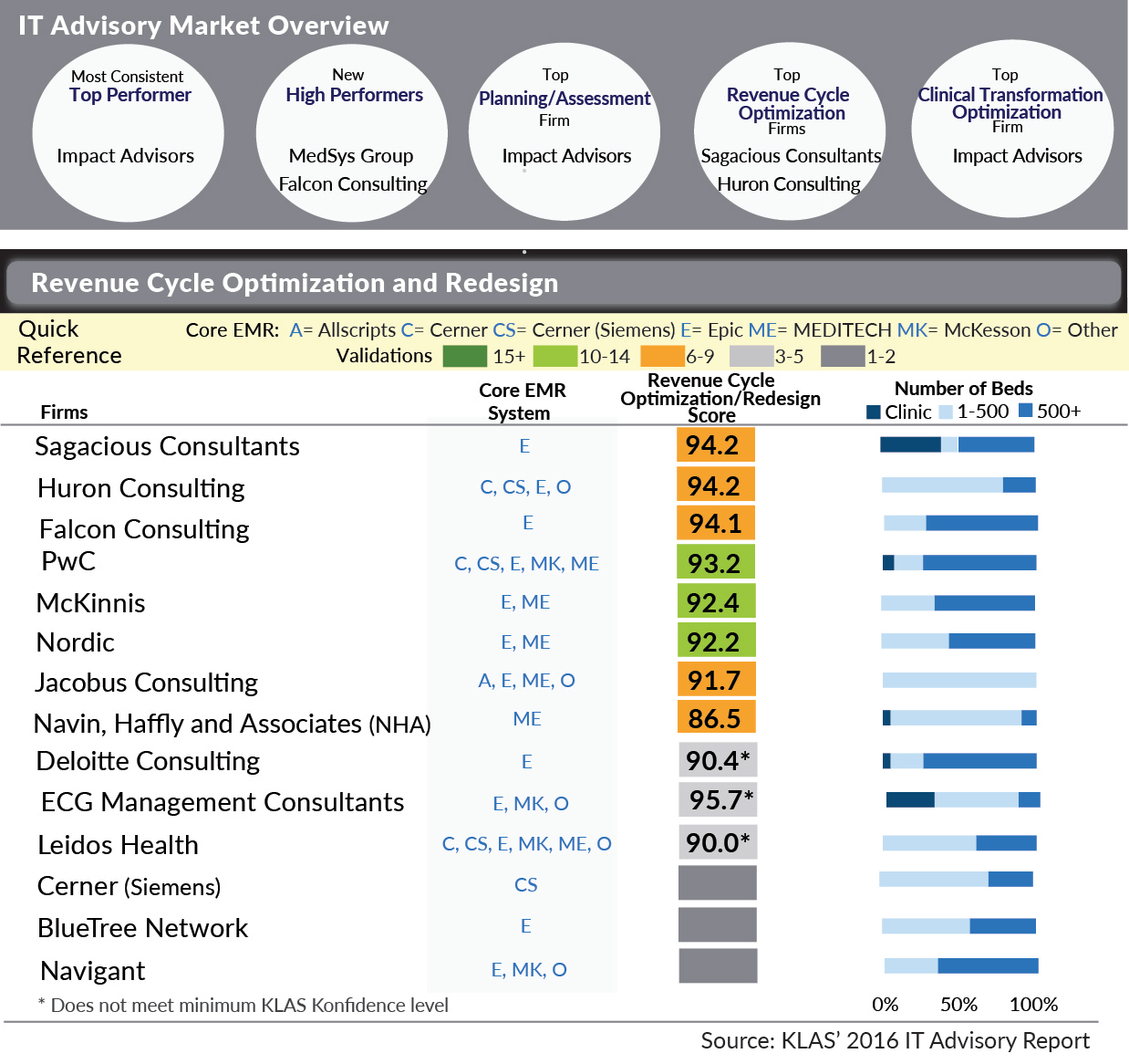 Sagacious Consultants Is Highest Rated Firm for Revenue-Cycle