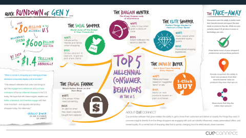 Cue Connect, the company unifying shoppers and retailers for better commerce, today announced results from its new research, Consumer Moments of Truth, which provides retailers with a glimpse into the inner most workings of the millennial shopper's minds. (Graphic: Business Wire).