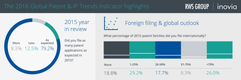 The 2016 Global Patent & IP Trends Indicator highlights (Graphic: Business Wire)